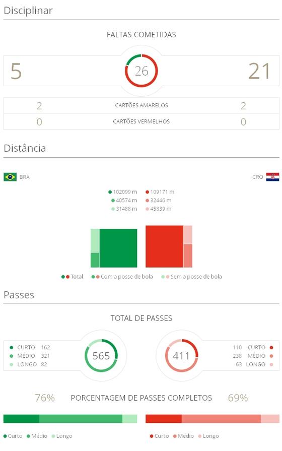 Estatística do jogo Brasil 3x1 Croácia na Copa do Mundo de 2014. Crédito: Fifa