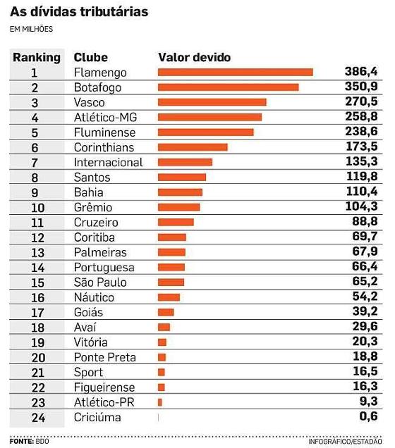 As dívidas tributárias de 24 grandes clubes brasileiros em 2014. Crédito   BDO (dados eb0b42710ff6f