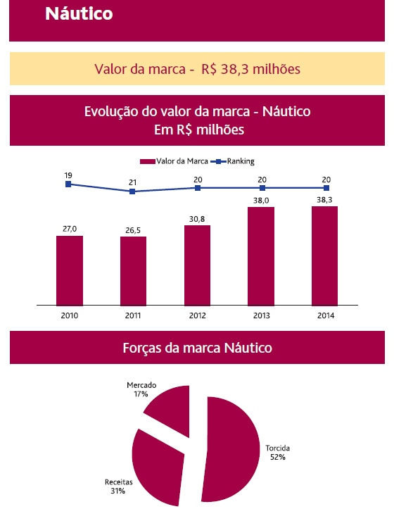 Valor da marca do Náutico, segundo a consultoria BDO