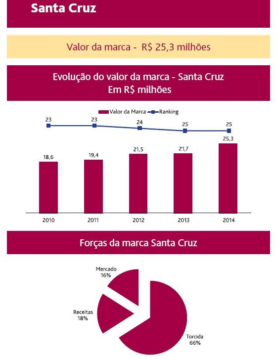 Valor da marca do Santa Cruz, segundo a consultoria BDO