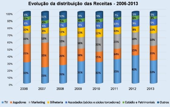 Distribuição de renda nos 27 principais clubes brasileiros de 2006 a 2013. Crédito: Pluri Consultoria