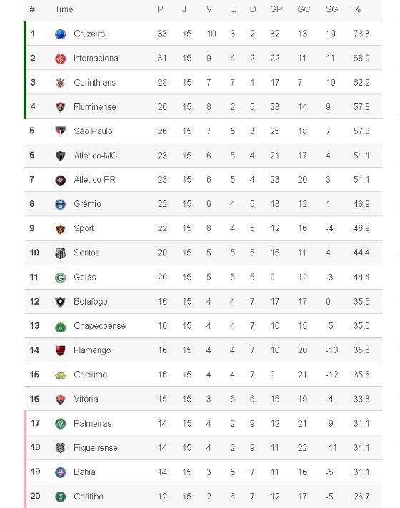 Classificação da Série A 2014, na 15ª rodada. Crédito: Superesportes