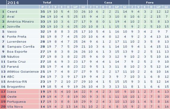 Classificação do 1º turno da Série B de 2014. Crédito: www.ogol.com.br