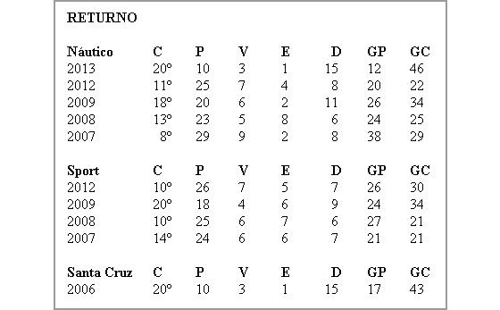 Desempenho dos clubes pernambucanos no 2º turno do Campeonato Brasileiro, na era dos pontos corridos (2006-2014)