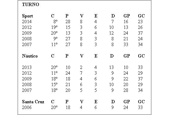 Desempenho dos clubes pernambucanos no 1º turno do Campeonato Brasileiro, na era dos pontos corridos (2006-2014)