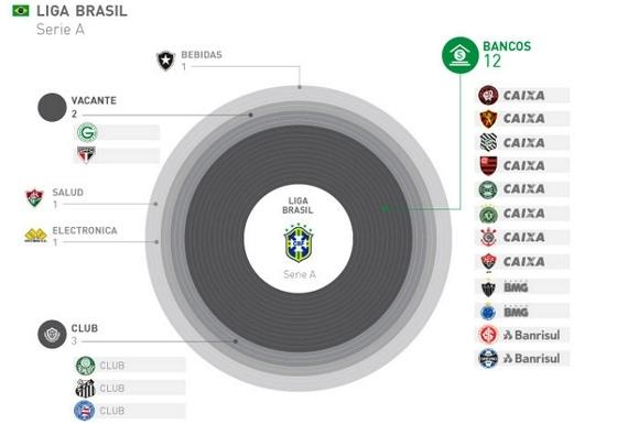 Patrocinadores da Série A em 2014. Crédito: paladarnegro.net