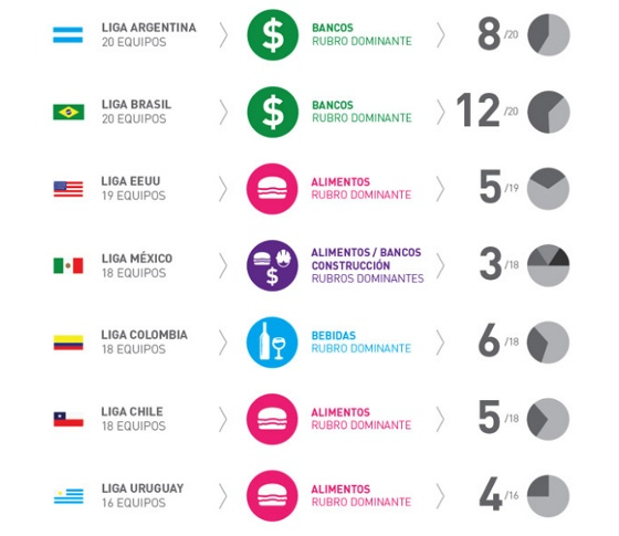 Os patrocinadores das principais ligas de futebol da América. Crédito: paladarnegro.net