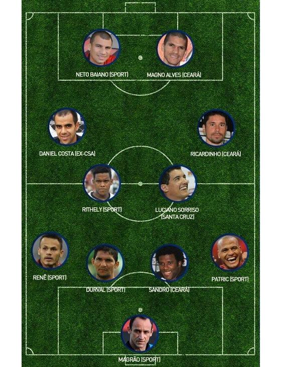 Seleção oficial da Copa do Nordeste 2014. Crédito: Esporte Interativo