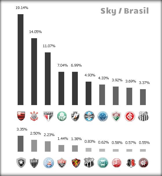 Ranking de assinantes da Sky no Brasil, em 29/09/2014