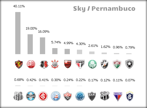 Ranking de assinantes da Sky em Pernambuco, em 29/09/2014
