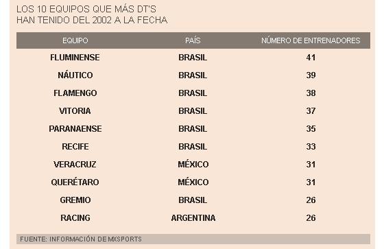 Ranking de times com mais treinadores desde 2002. Crédito: MXS Sports