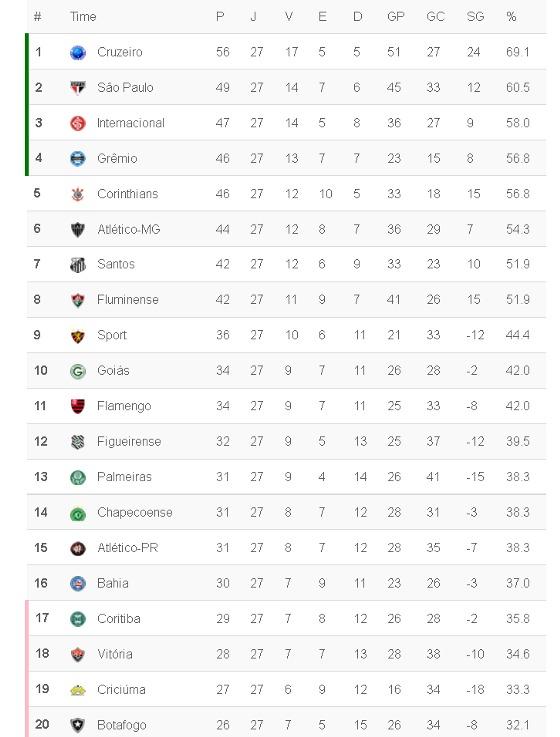 Classificação da Série A 2014, na 27ª rodada. Crédito: Superesportes