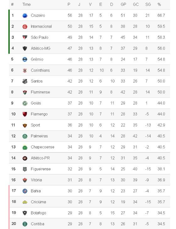Classificacao Da Serie A 2014 28ª Rodada Blog De Esportes