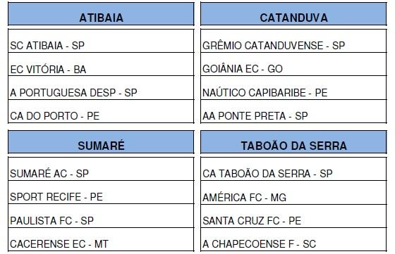 Grupos de Náutico, Santa Cruz, Sport e Porto na Copa SP de Juniores de 2015. Crédito: federação paulista