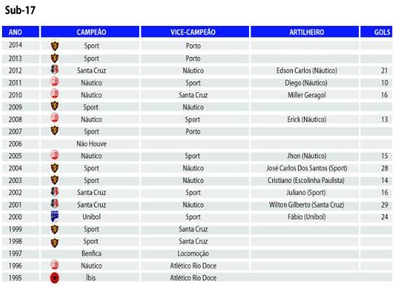 Campeões pernambucanos do Sub 15 (infantil). Arte: Site Oficial da FPF