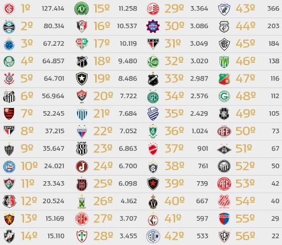 Ranking de sócios-torcedores da Ambev para clubes brasileiros em 26 de dezembro de 2014