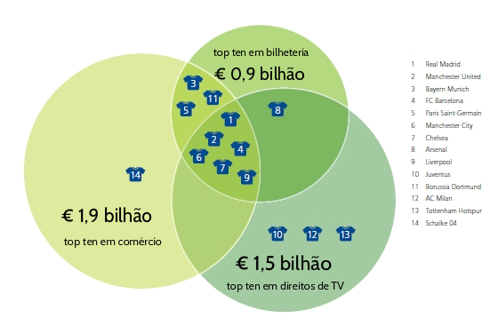 A evolução das receitas dos clubes mais ricos do mundo em 2013/2014. Fonte: Deloitte