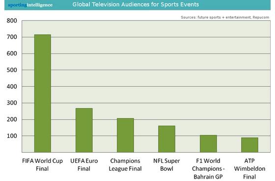 370f0695f Os recordes de audiência global na TV