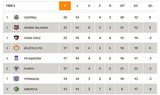 Classificação final da Taça Eduardo Campos (1º turno do Estadual 2015). Crédito: FPF/site oficial
