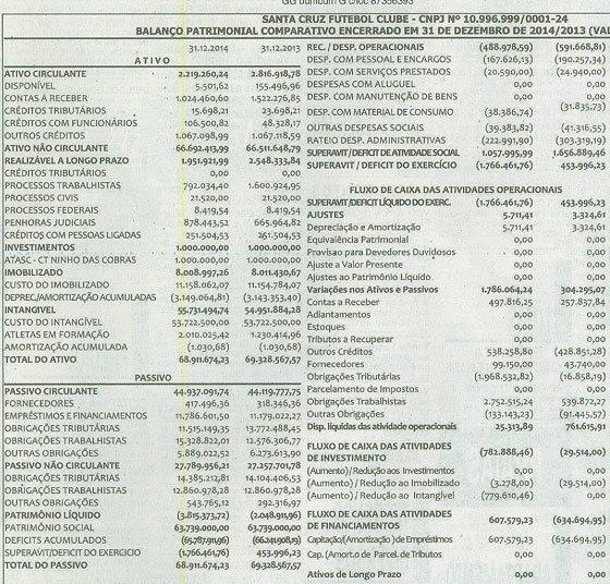 Balanço financeiro do Santa Cruz em 2015. Crédito: Diario de Pernambuco/reprodução
