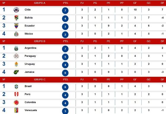 A classificação da fase de grupos da Copa América 2015. Crédito: Conmebol/Twitter