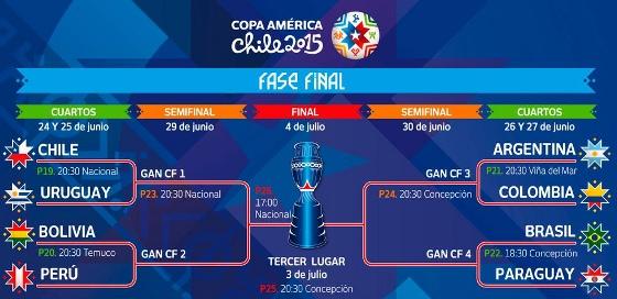 Quartas de final da Copa América 2015. Crédito: Chile/organização