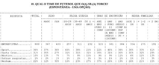 Pesquisa de torcida no Recife em 2015. Crédito: Plural Pesquisa
