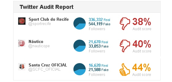 """A """"auditoria"""" nos seguidores dos perfis oficiais de Sport, Náutico e Santa Cruz em 27 de julho de 2015. Crédito: twitteraudit.com"""