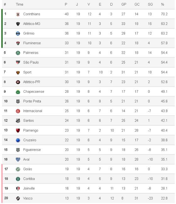 Classificação do Brasileirão 2015 após 19 rodadas. Crédito: Superesportes