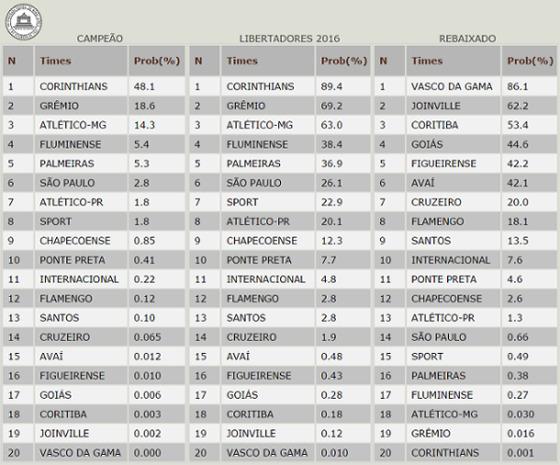 Projeções do site UFMG para a Série A 2015 após 19 rodadas