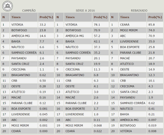 Projeções do site UFMG para a Série B 2015 após 19 rodadas