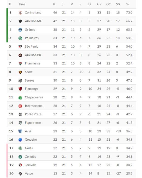 Classificação da Série A 2015 após 21 rodadas. Imagem: Superesportes