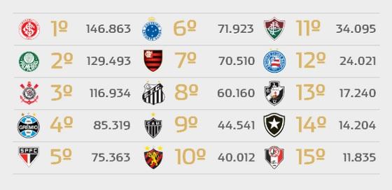 Ranking do Futebol melhor em 4 de setembro de 2015.