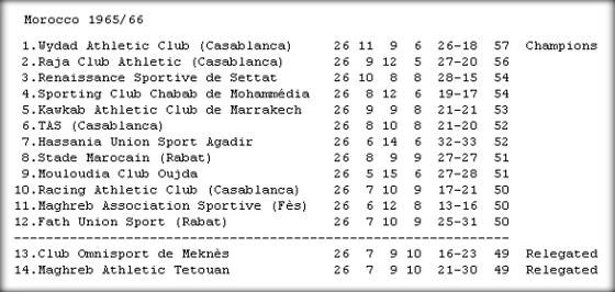 O campeonato marroquino de 1965/1966. Fonte: RSSSF