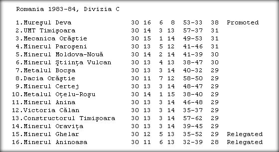 Campeonato Romeno da 3ª divisão de 1983/1984. Fonte: RSSSF