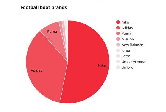 As marcas de chuteiras mais utilizadas pelos jogadores da Liga dos Campeões da Uefa 2015/2016. Fonte: Boots DB