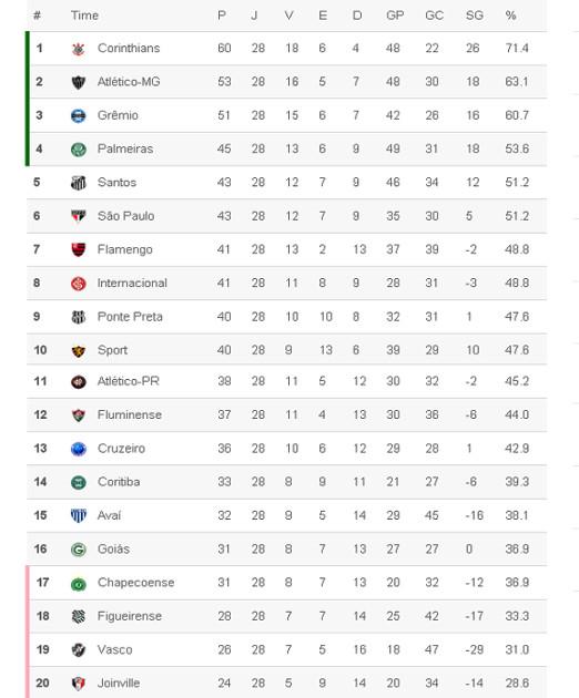 A classificação da Série A 2015 após 28 rodadas. Crédito: Superesportes