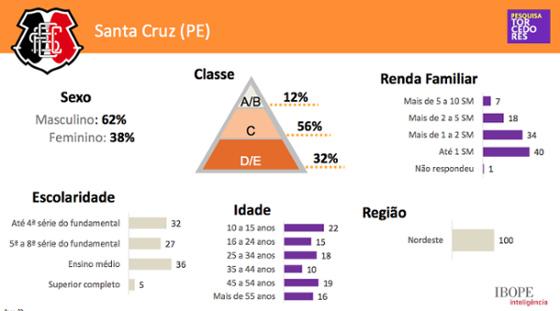 Perfil da torcida do Santa Cruz segundo a pesquisa Lance!/Ibope 2014. Crédito: José Colagrossi/Twitter
