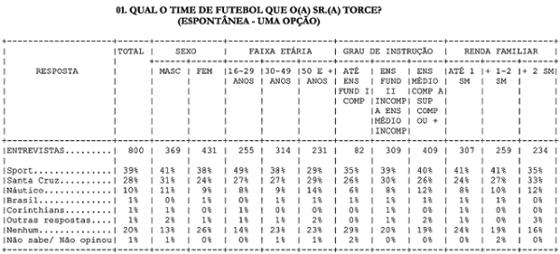 Pesquisa de torcida no Recife em setembro de 2015. Fonte: Plural Pesquisa