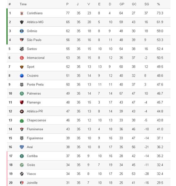 A classificação da Série A 2015 após 35 rodadas. Crédito: Superesportes
