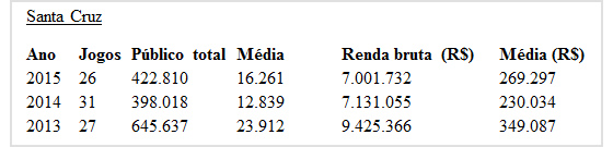 Dados do Santa Cruz sobre público e renda. Levantamento: Cassio Zirpoli/DP/D.A Press