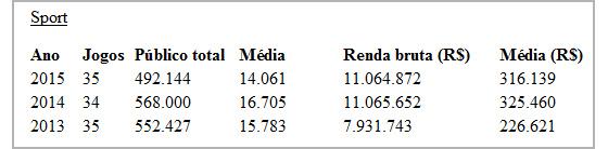 Dados de público e renda do Sport de 2013 a 2015. Levantamento: Cassio Zirpoli/DP/D.A Press