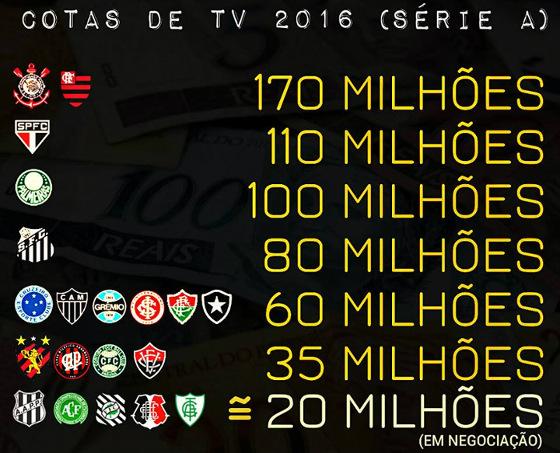 As cotas de TV do Campeonato Brasileiro da Série A em 2016. Arte: Fred Figueiroa/DP/D.A Press