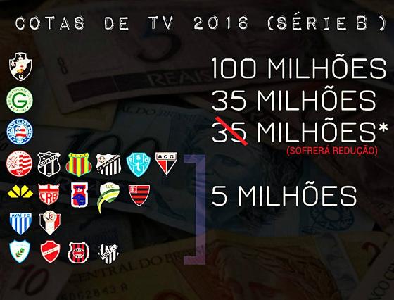 f140dd8310 As cotas de TV do Campeonato Brasileiro da Série B em 2016. Arte  Fred