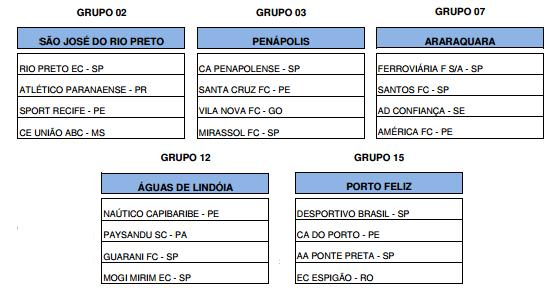 Os grupos com os times pernambucanos na Copa SP de juniores em 2016. Crédito: federação paulista