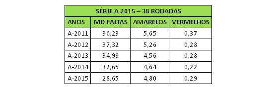 Relatório da CBF sobre faltas e cartões na Série A 2015
