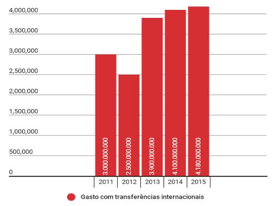 O gasto dos clubes nas transações internacionais em 2015, segundo a Fifa/TMS. Arte: Cassio Zirpoli/DP (via Infogram)
