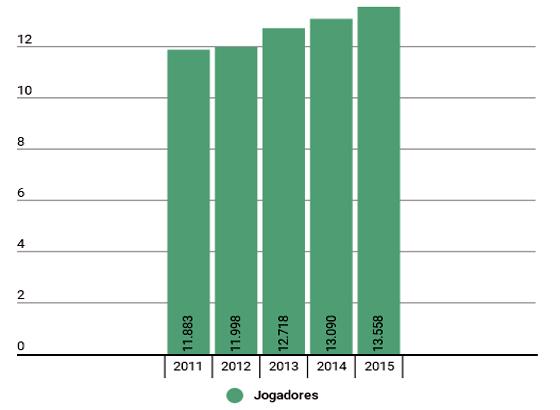 O número de jogadores que trocaram de clubes em transações internacionais em 2015, segundo a Fifa/TMS. Arte: Cassio Zirpoli/DP (via Infogram)