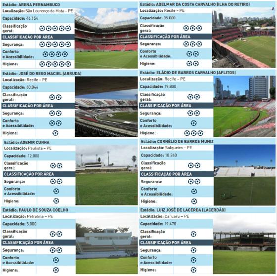 Análise da Sisbrace sobre os estádios pernambucanos