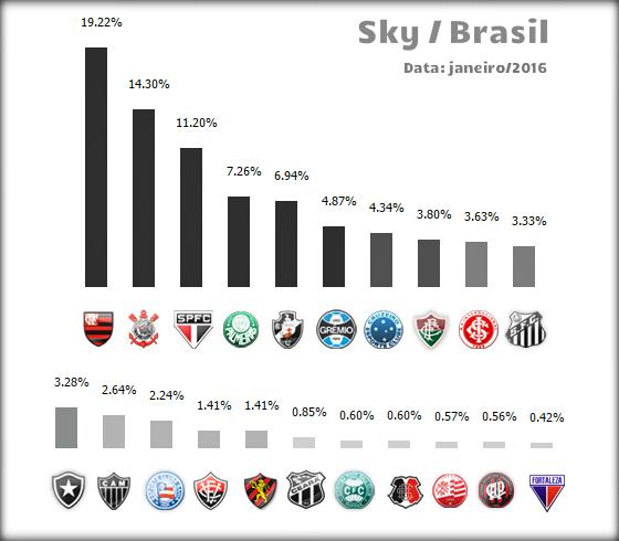 09a39559b4 Ranking de assinantes de Sky em janeiro de 2016